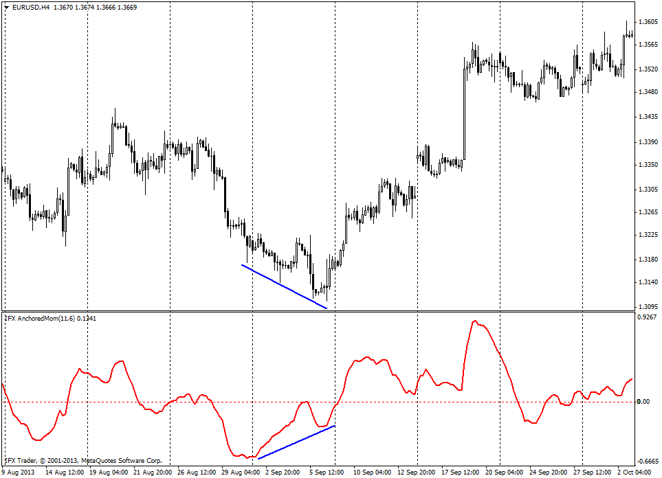 forex indicators: Anchored Momentum