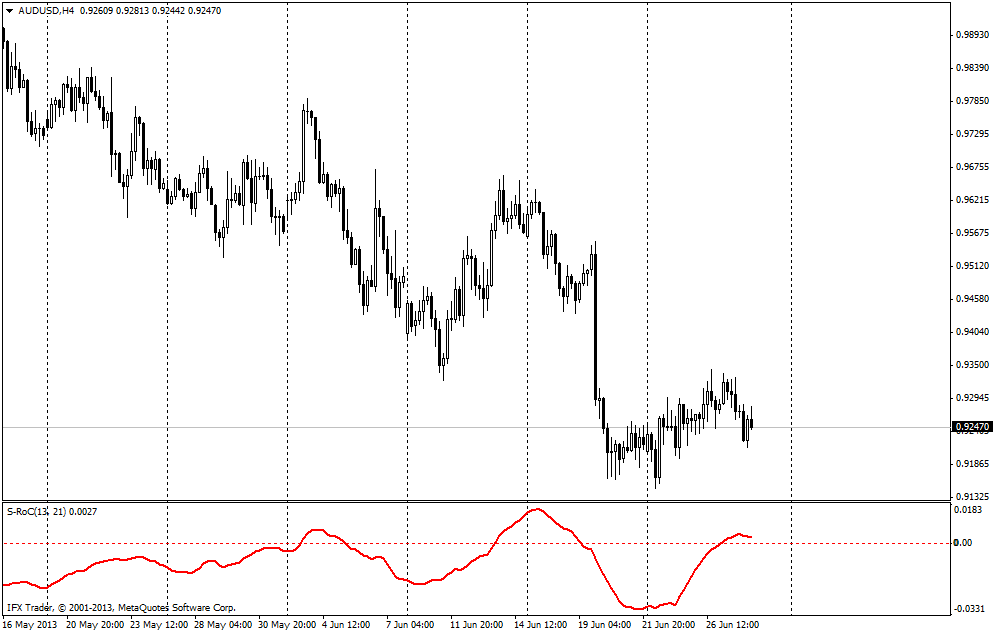 forex indicators: S-RoC