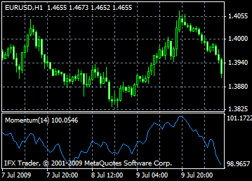 indicator momentum